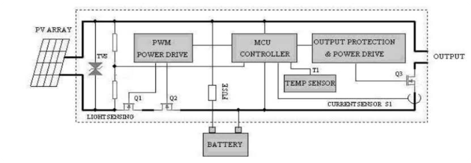 Solar Panel ID - distributor solar charge controller pwm solar cell